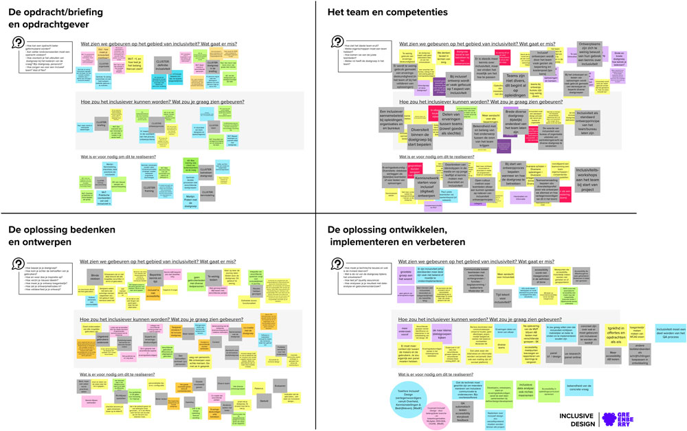 Overview of brainstorming - post-its